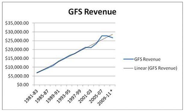 Chart 1: Annual Revenue Growth