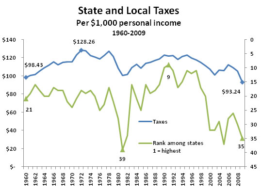 State and local revenue per $1000 personal income