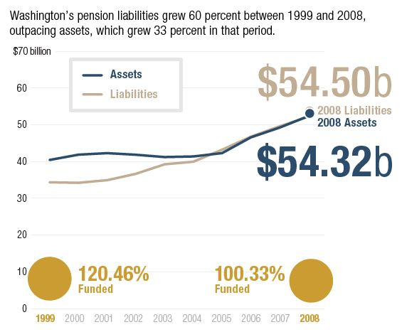 Chart from Pew report on Washington