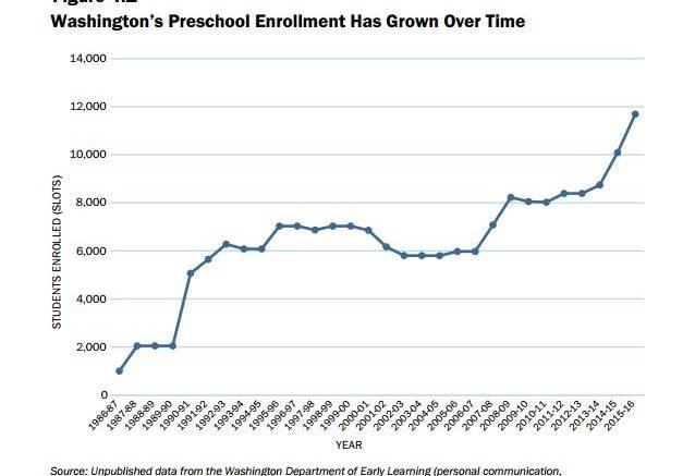 LPI preschool enrollment chart